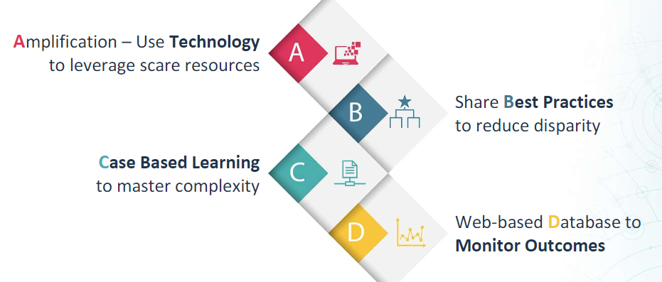 The ECHO model uses the following:  Amplification – Use technology to leverage scarce resources Share best practices to reduce disparity Case-based learning to master complexity Web-based database to monitor outcomes